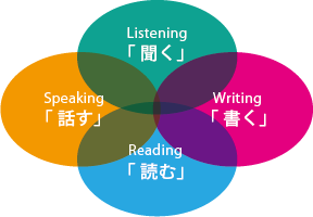 話す、聞く、書く、読む